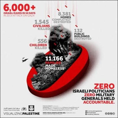 "Groups announce visual series ""Zero Accountability"" on 2014 assault on Gaza"