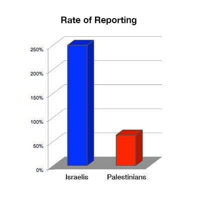 Associated Press Double Standard in Israel-Palestine Reporting
