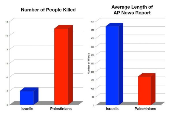 Study shows double standard in AP reports on Israel-Palestine