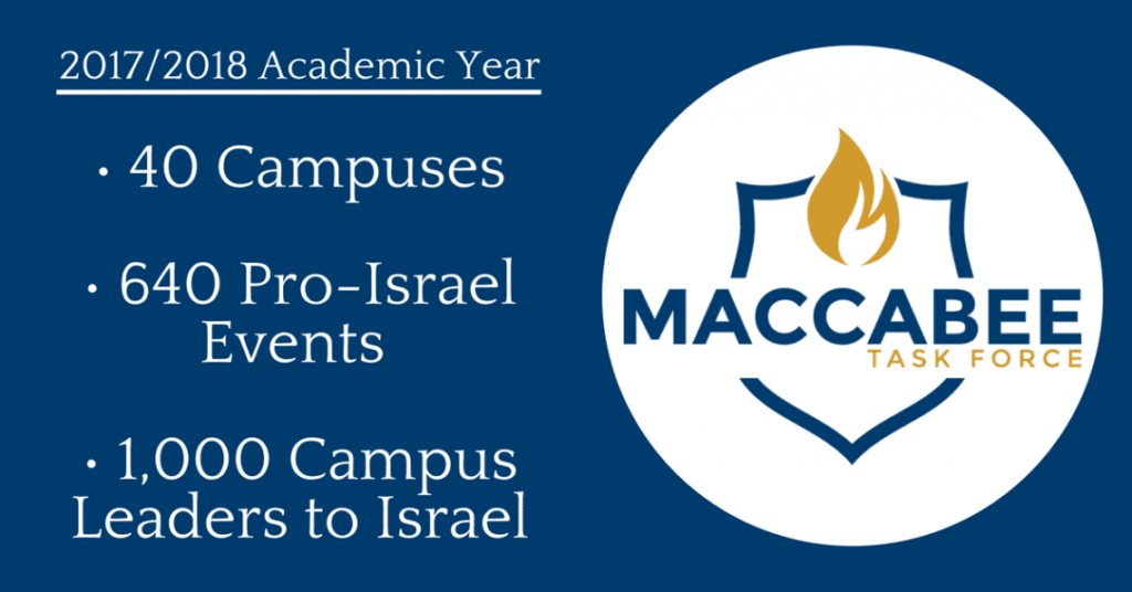 Maccabee Task Force infographic for the 2017/2018 Academic Year shows there are 40 campuses, 640 Pro-Israel Events, and 1,000 Campus Leaders to Israel.