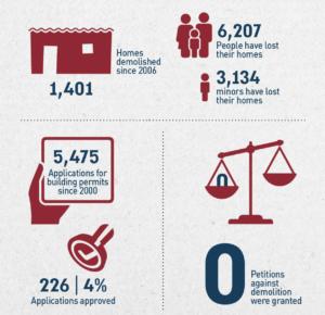 israeli injustice