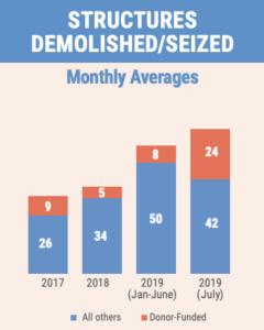 israeli demolition