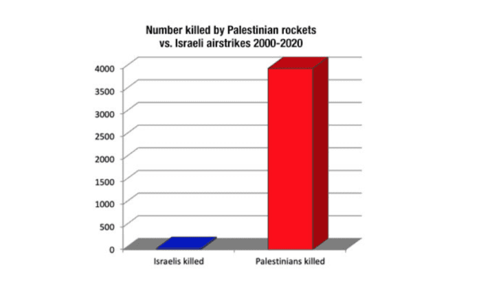 Israeli airstrikes vs Palestinian rockets: Facts & Stats on air attacks
