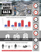 Gaza Factsheet