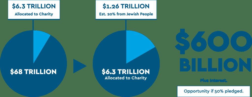Jewish Federation of North America chart