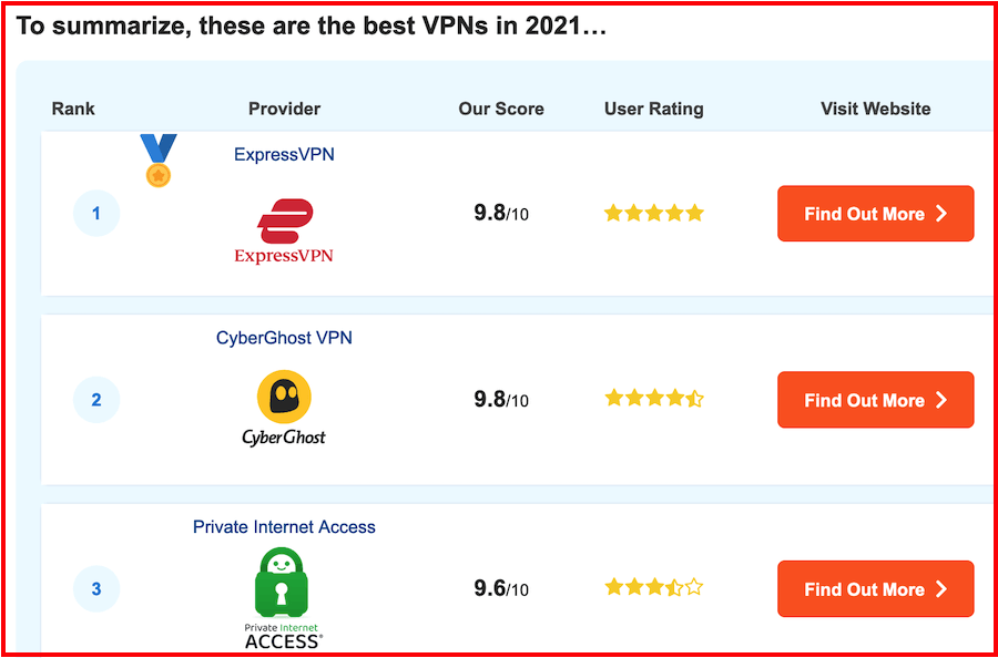 Israeli firm lists themselves as top VPN providers